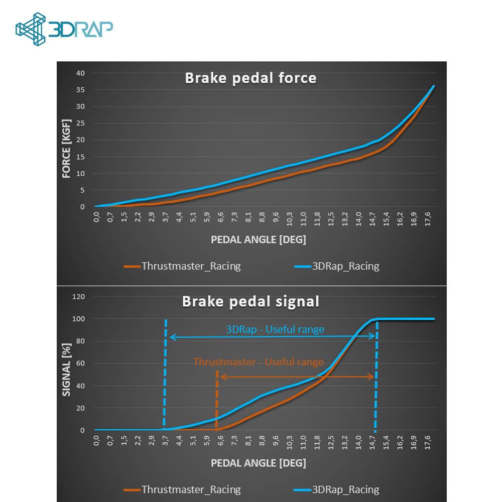 Brake Pedal Mod  U2013 Thrustmaster T
