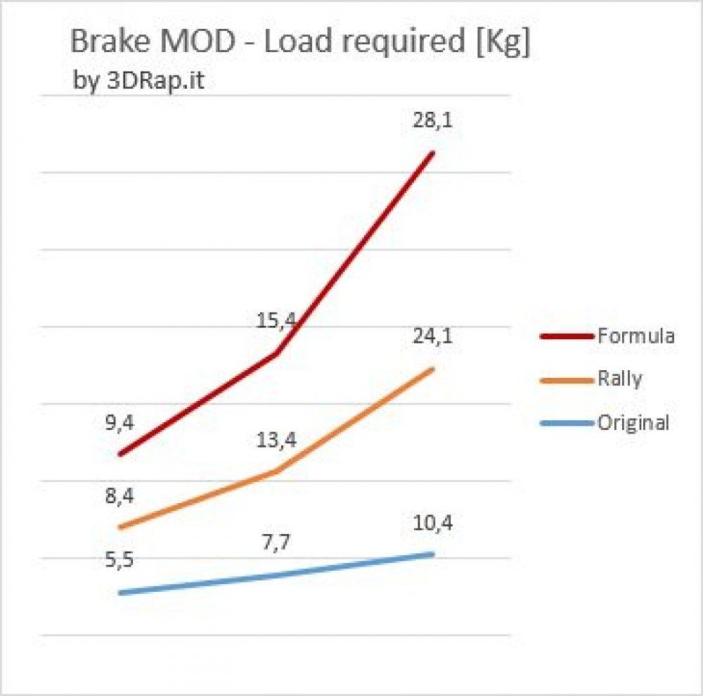 Brake Pedal Mod Rally Gt Logitech G25 G27 G29 3drap Momo Wiring Diagram