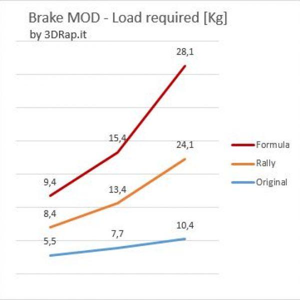 grafico_pedalmod-600x600.jpg